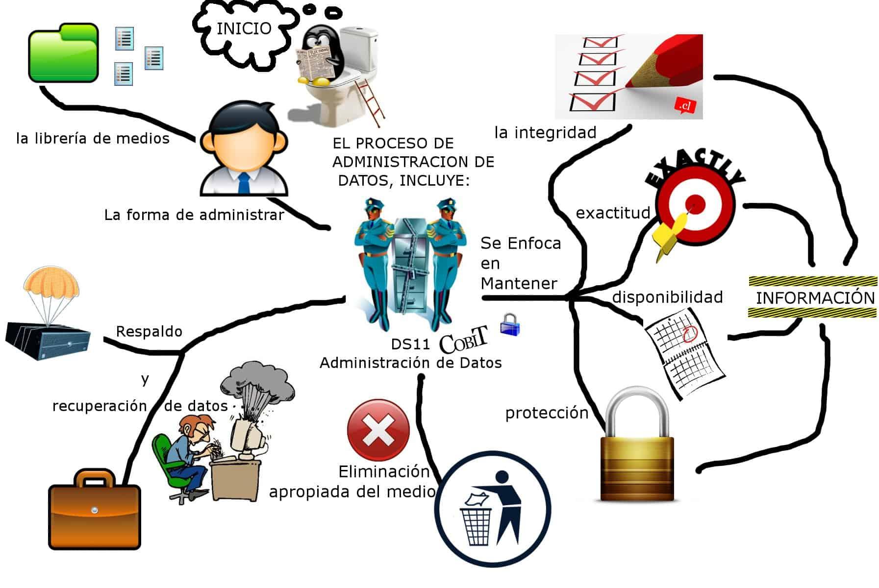 Los mapas mentales aplicados al ámbito profesional ...